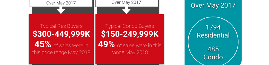 Ottawa Real Estate Market Snapshot: May 2018